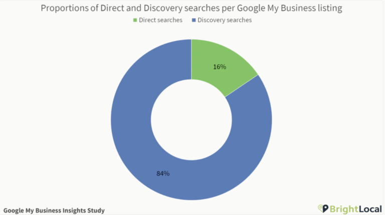 google my business discovery searches