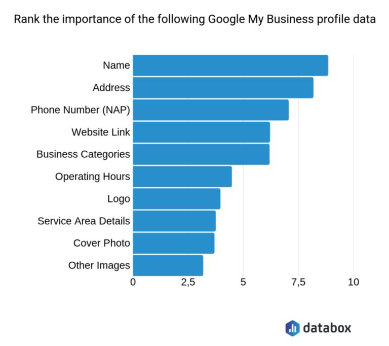 google my business ranking factors